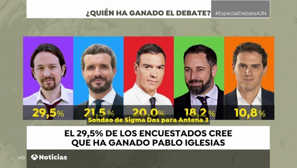 A3 Noticias de la Mañana (05-11-19) Pablo Iglesias gana el debate electoral según la encuesta exclusiva de Sigma Dos para Antena 3 Noticias