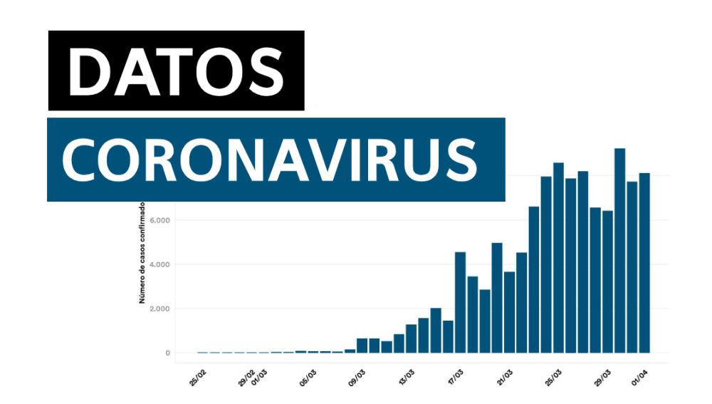 Datos del coronavirus en España hoy jueves 30 de julio de 2020