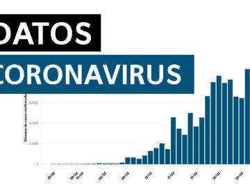 Datos del coronavirus en España hoy viernes 3 de abril de 2020