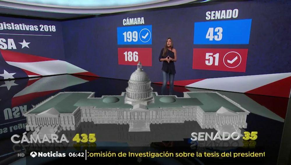 Los Republicanos mantienen el Senado pero pierden el control en la Cámara