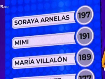 Soraya, Mimi y María Villalón, duelo en lo más alto de la clasificación en 'TCMS'